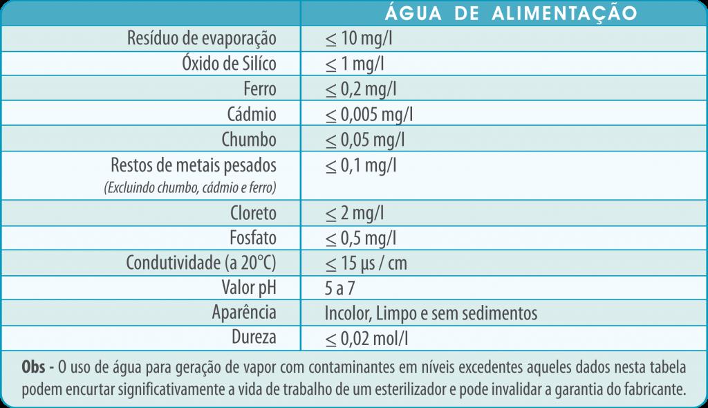 tabela norma 13060